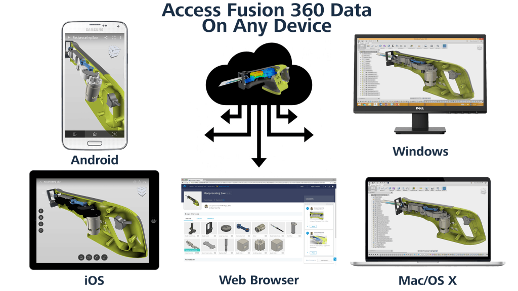 fusion-360-all devices access